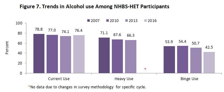 DPH NHBS Substance Use HET