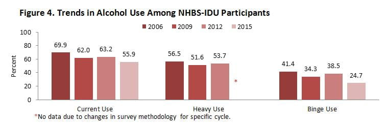 DPH NHBS Substance Use IDU