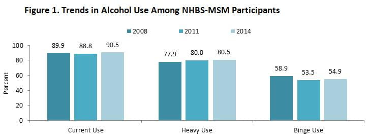 DPH NHBS Substance Use MSM