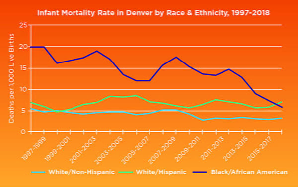 Denver African American Infant Mortality Rate Chart 2019