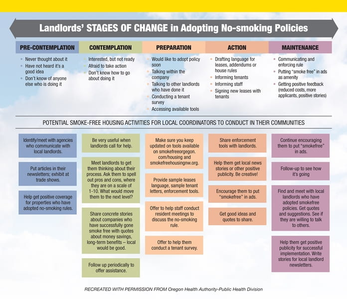 Smoke-Free Housing Policy Change Process